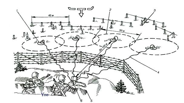 Схема установки минного поля
